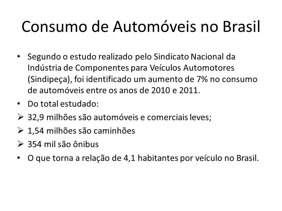 Consumo de Automóveis no Brasil Segundo o estudo realizado pelo Sindicato Nacional da Indústria de Componentes para Veículos Automotores (Sindipeça),