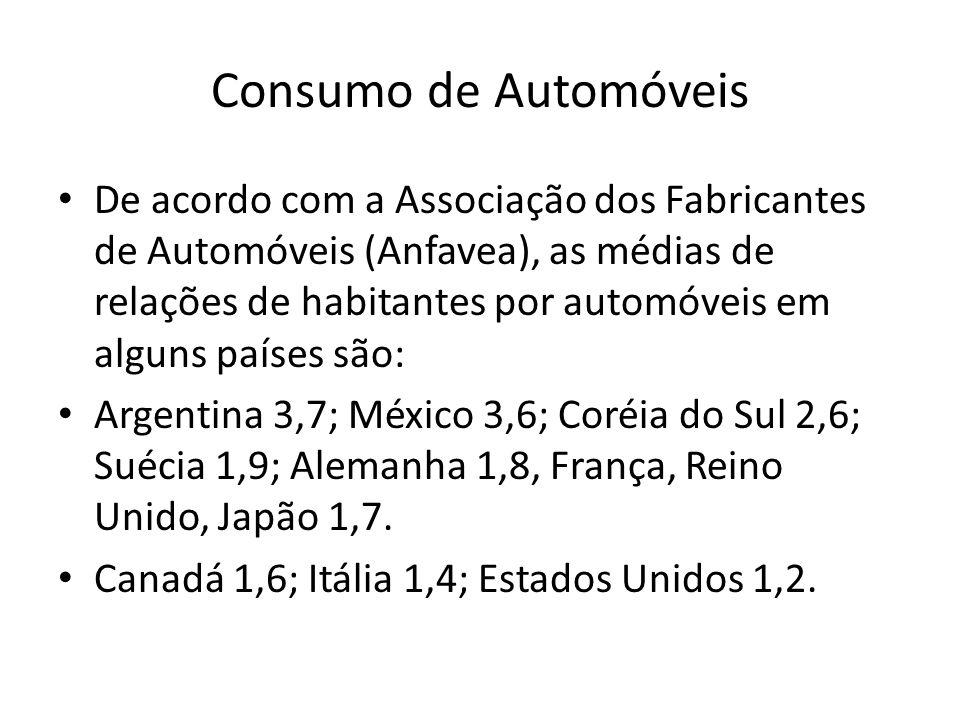 Consumo de Automóveis De acordo com a Associação dos Fabricantes de Automóveis (Anfavea), as médias de relações de habitantes por automóveis em alguns