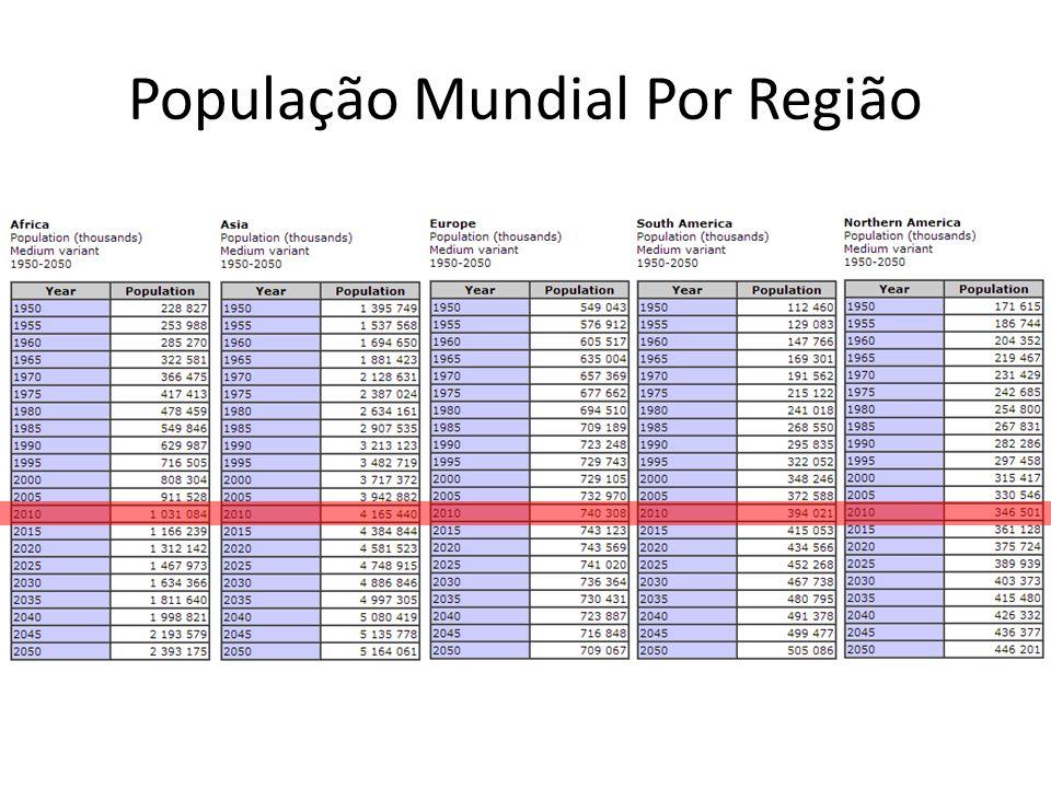 População Mundial Por Região