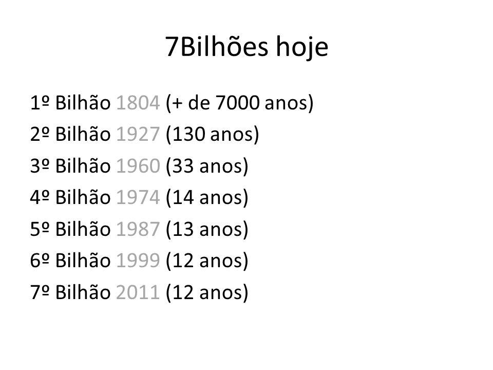7Bilhões hoje 1º Bilhão 1804 (+ de 7000 anos) 2º Bilhão 1927 (130 anos) 3º Bilhão 1960 (33 anos) 4º Bilhão 1974 (14 anos) 5º Bilhão 1987 (13 anos) 6º