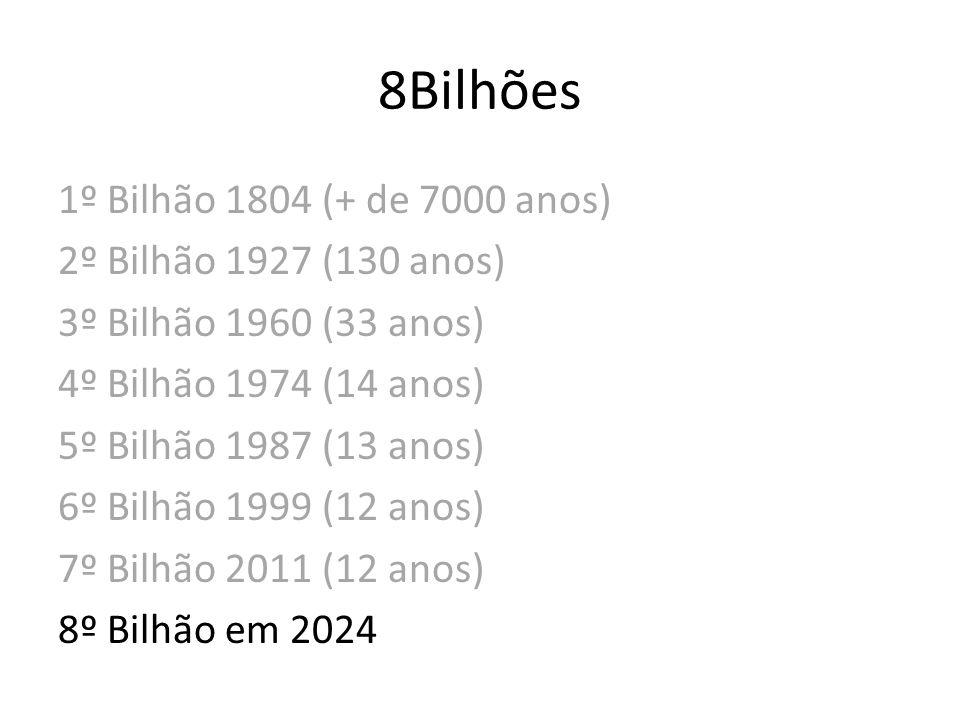 8Bilhões 1º Bilhão 1804 (+ de 7000 anos) 2º Bilhão 1927 (130 anos) 3º Bilhão 1960 (33 anos) 4º Bilhão 1974 (14 anos) 5º Bilhão 1987 (13 anos) 6º Bilhã