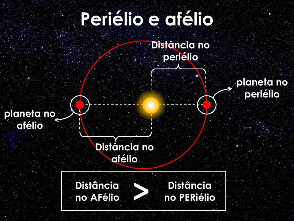Distância no periélio Distância no afélio Periélio e afélio planeta no periélio planeta no afélio Distância no PERiélio Distância no AFélio >