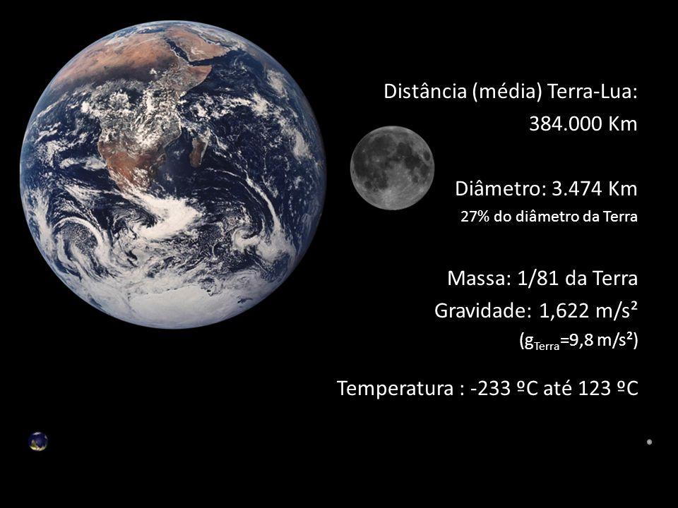 Distância (média) Terra-Lua: 384.000 Km Diâmetro: 3.474 Km 27% do diâmetro da Terra Massa: 1/81 da Terra Gravidade: 1,622 m/s² (g Terra =9,8 m/s²) Temperatura : -233 ºC até 123 ºC
