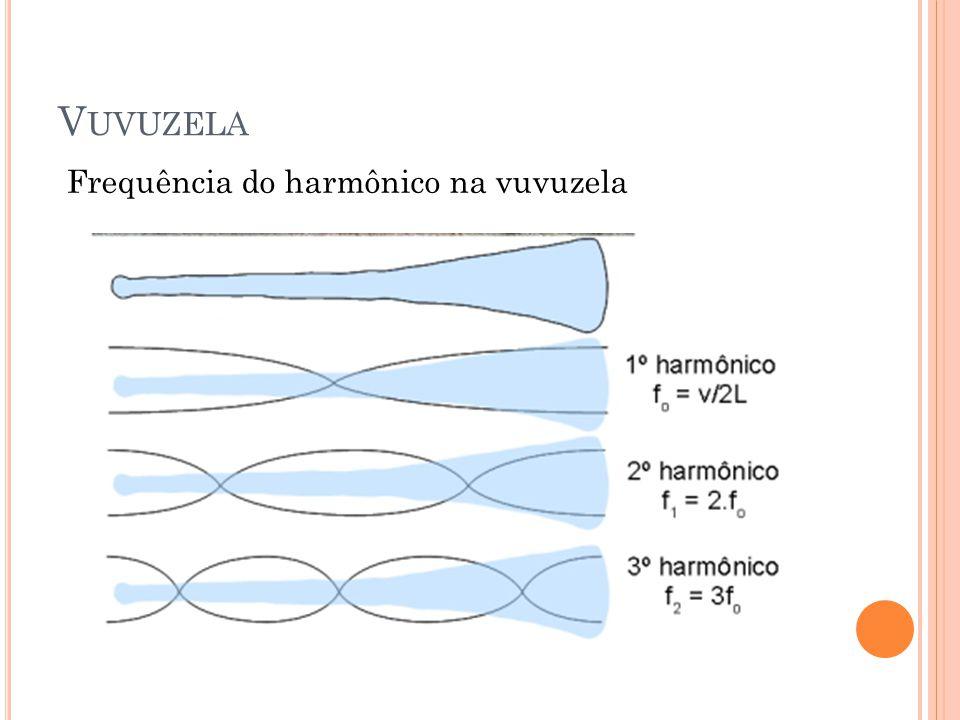 V UVUZELA Frequência do harmônico na vuvuzela