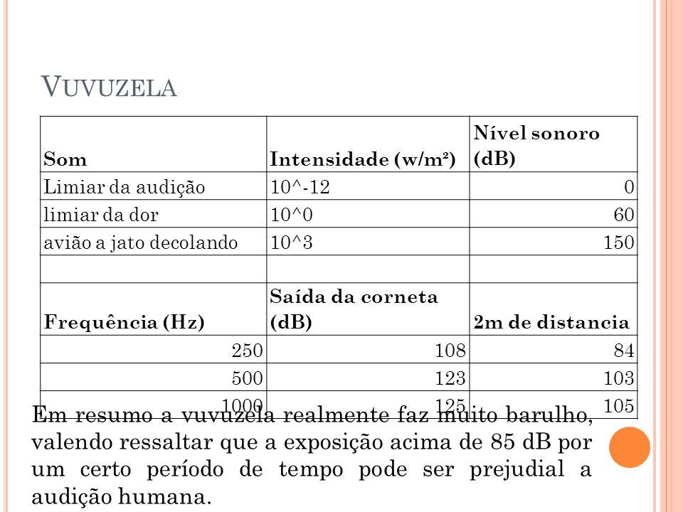 V UVUZELA SomIntensidade (w/m²) Nível sonoro (dB) Limiar da audição10^-120 limiar da dor10^060 avião a jato decolando10^3150 Frequência (Hz) Saída da