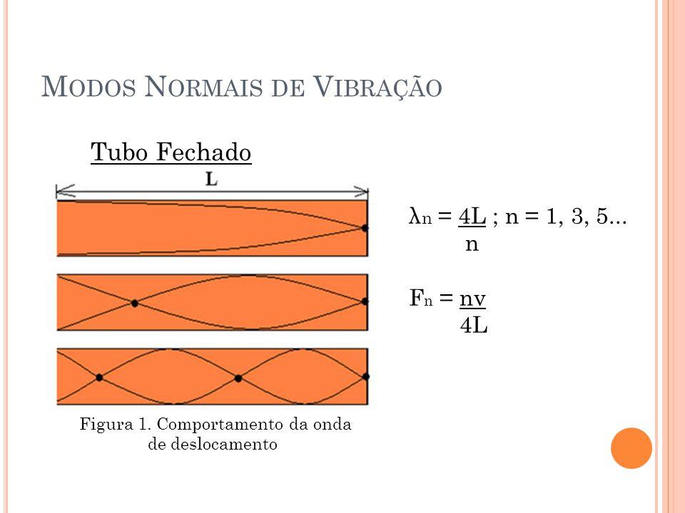 M ODOS N ORMAIS DE V IBRAÇÃO Figura 1. Comportamento da onda de deslocamento λ n = 4L ; n = 1, 3, 5... n F n = nv 4L Tubo Fechado