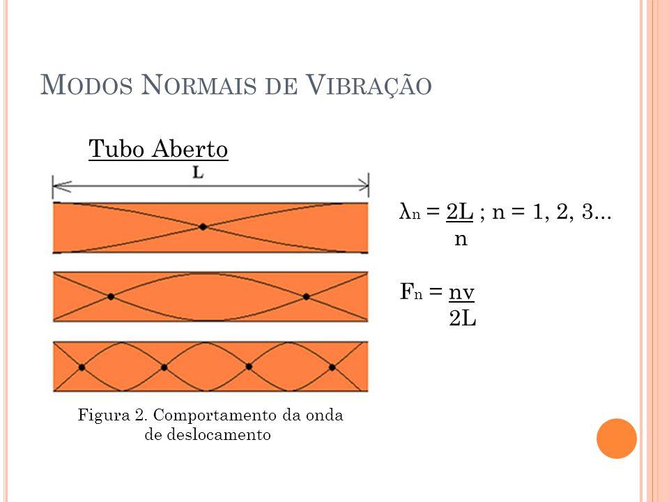 M ODOS N ORMAIS DE V IBRAÇÃO Tubo Aberto Figura 2. Comportamento da onda de deslocamento λ n = 2L ; n = 1, 2, 3... n F n = nv 2L