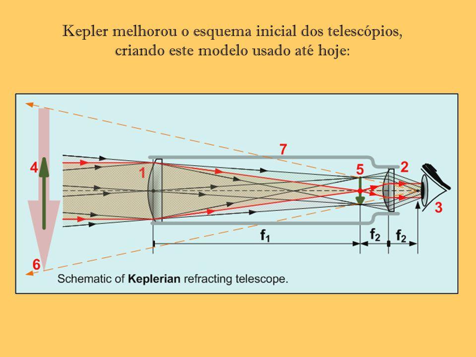 Kepler melhorou o esquema inicial dos telescópios, criando este modelo usado até hoje: