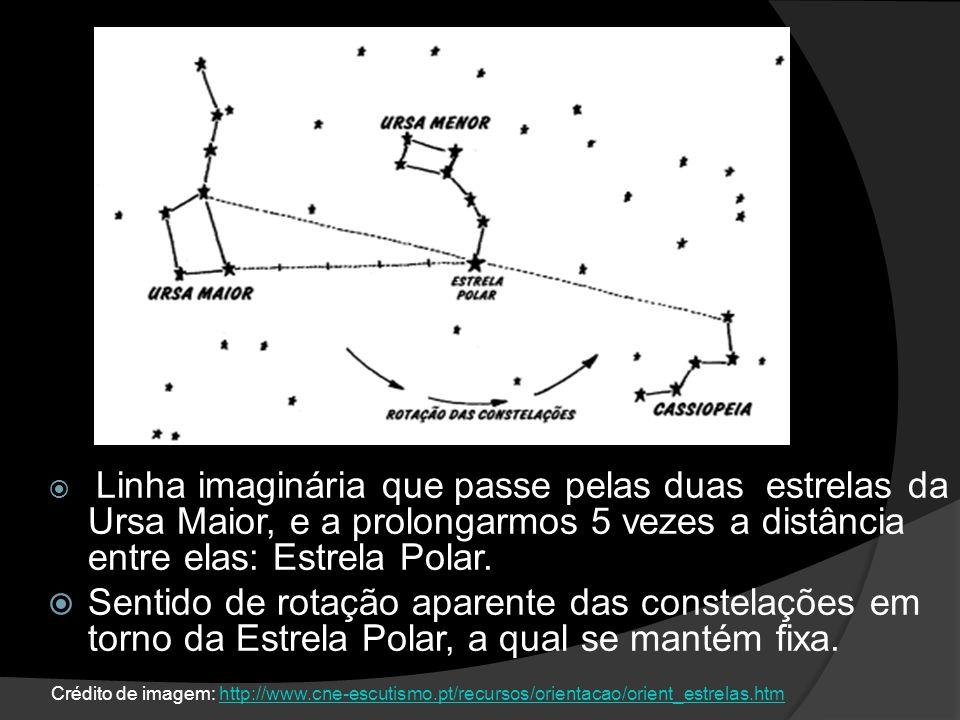 Linha imaginária que passe pelas duas estrelas da Ursa Maior, e a prolongarmos 5 vezes a distância entre elas: Estrela Polar. Sentido de rotação apare