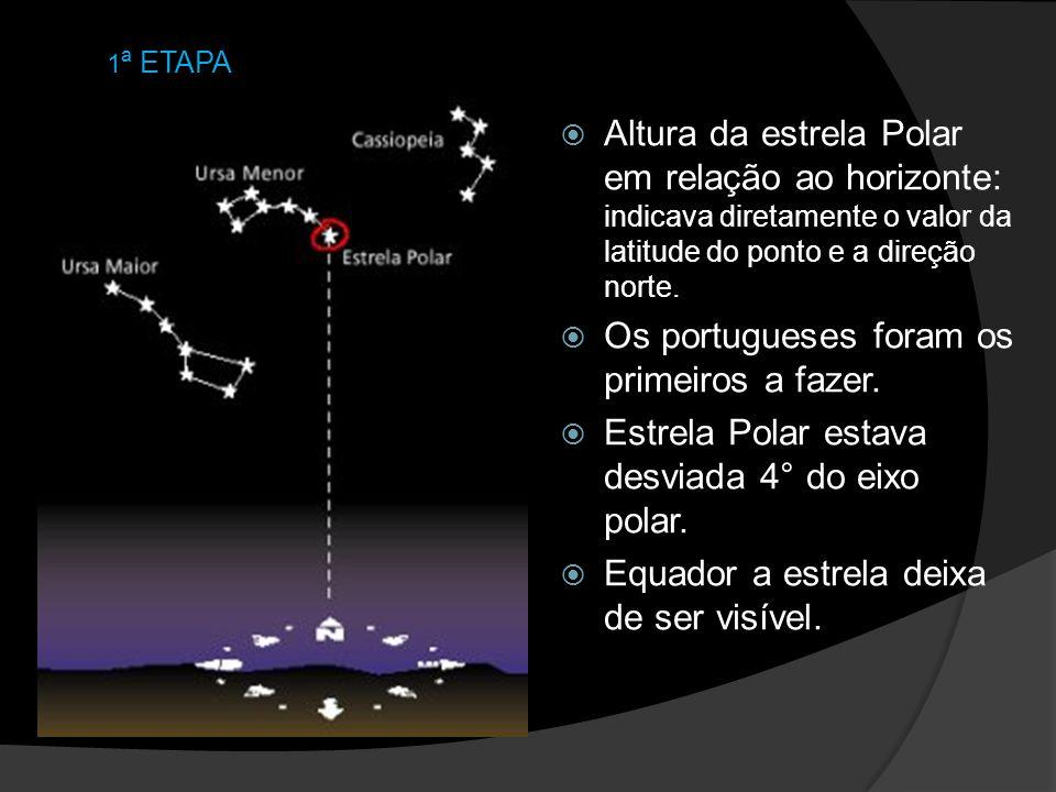 Altura da estrela Polar em relação ao horizonte: indicava diretamente o valor da latitude do ponto e a direção norte. Os portugueses foram os primeiro