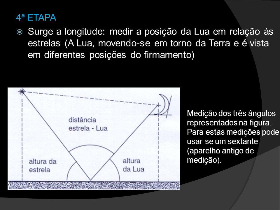 4ª ETAPA Surge a longitude: medir a posição da Lua em relação às estrelas (A Lua, movendo-se em torno da Terra e é vista em diferentes posições do fir