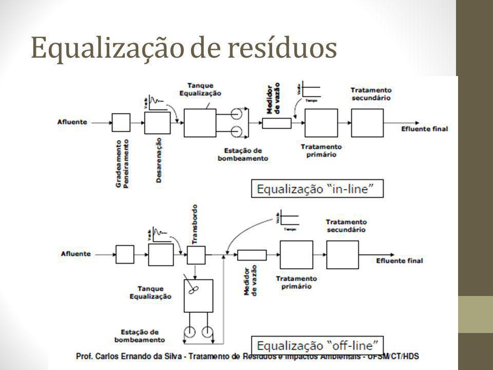 Benefícios da equalização Tratamento biológico: eliminação choque de cargas, diluição de substâncias inibidoras, estabilização do pH.