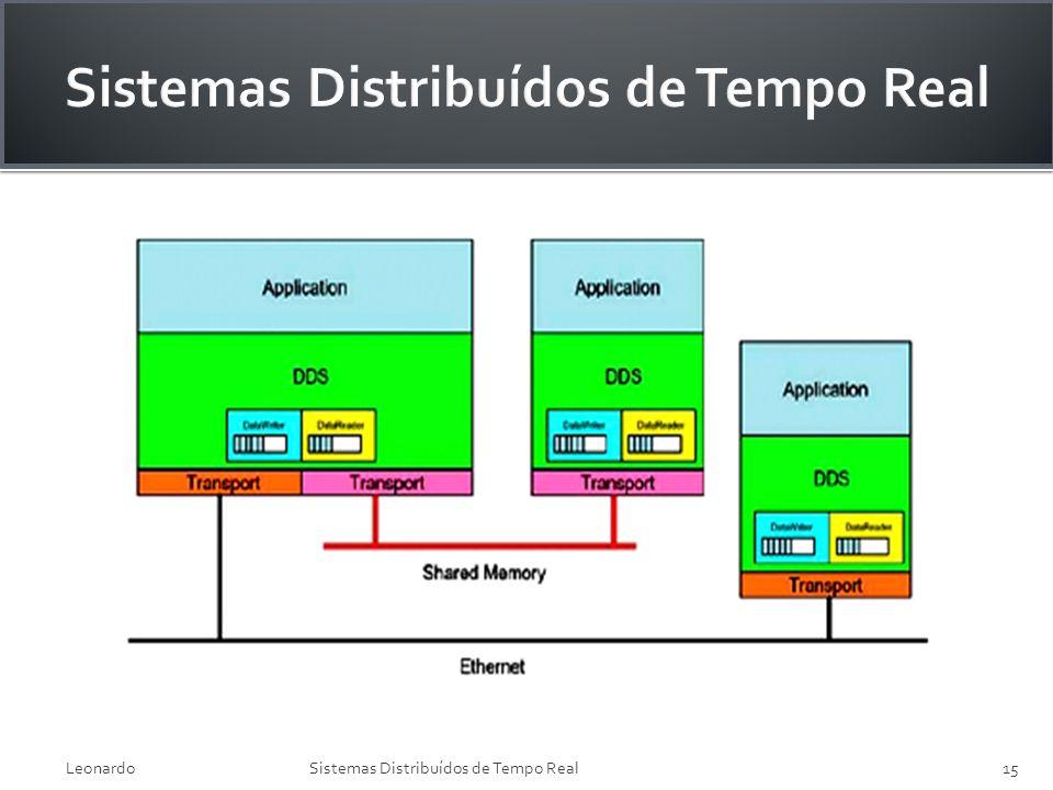 LeonardoSistemas Distribuídos de Tempo Real15