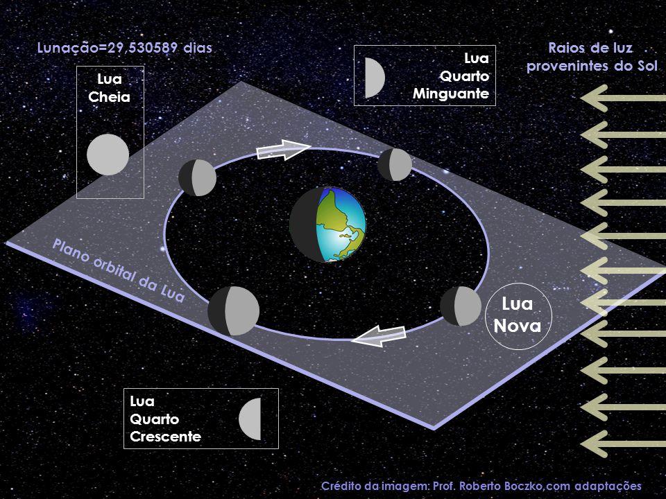 Raios de luz provenintes do Sol Lua Nova Lunação=29,530589 dias Crédito da imagem: Prof. Roberto Boczko,com adaptações Raios de luz provenintes do Sol