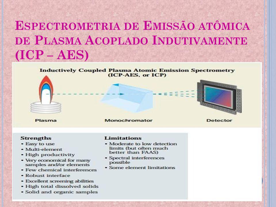 E SPECTROMETRIA DE E MISSÃO ATÔMICA DE P LASMA A COPLADO I NDUTIVAMENTE (ICP – AES)