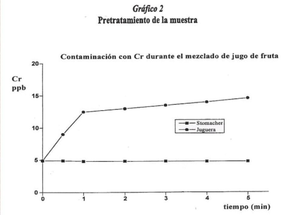 E SPECTROMETRIA DE A BSORÇÃO A TÔMICA DE F ORNO DE G RAFITE (GFAAS)