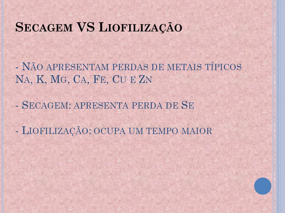 D ISSOLUÇÃO DA A MOSTRA - C ALCINAÇÃO - V IA SECA : B AIXA QUANTIDADE DE REAGENTES.