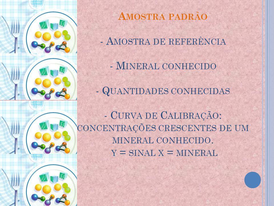 A MOSTRA PADRÃO - A MOSTRA DE REFERÊNCIA - M INERAL CONHECIDO - Q UANTIDADES CONHECIDAS - C URVA DE C ALIBRAÇÃO : CONCENTRAÇÕES CRESCENTES DE UM MINERAL CONHECIDO.