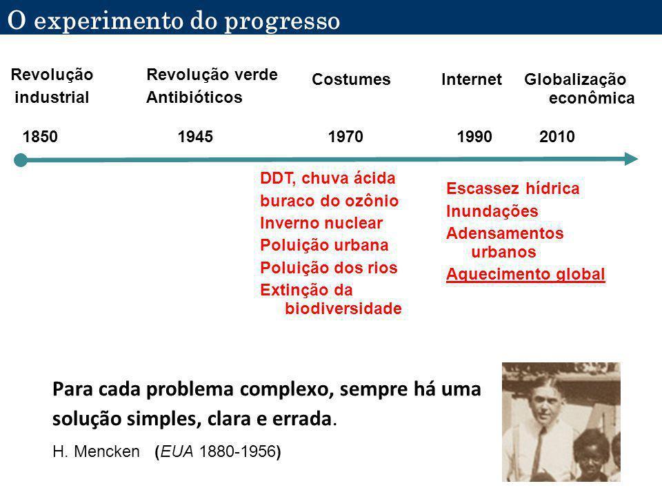 Aquecimento global Detecção do sinal Atribuição de causas Projeções Incertezas Tomada de decisão