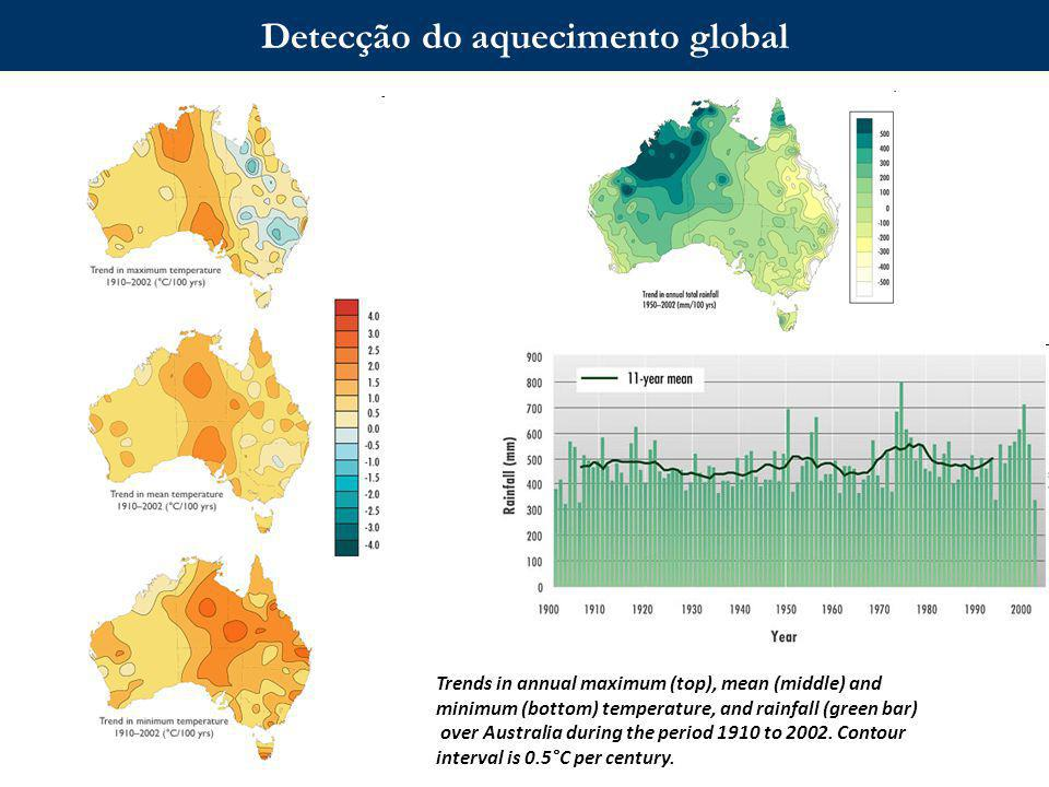 Aula 2 – Breve revisão de Climatologia Notas de aulas AGM5724 (Interação Biosfera-Atmosfera, IAG/Usp) Time series of global temperature anomalies of the stratosphere (top) and troposphere (lower) based on weather balloons and satellite measurements.