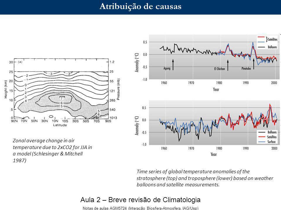 Simulação da temperatura média global.