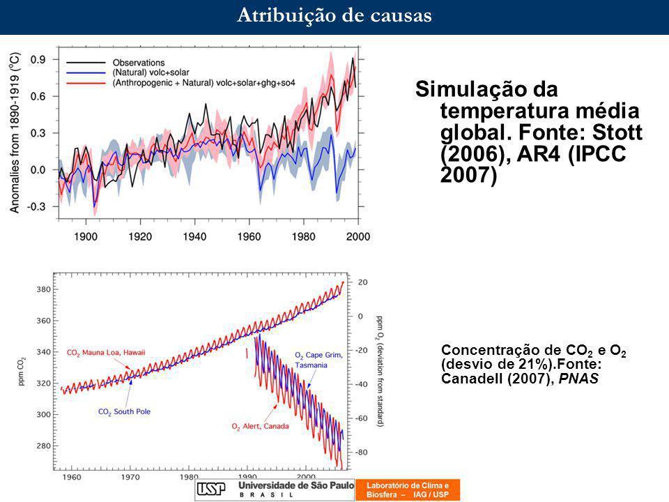 Incertezas das projeções do clima a)Inter-modelos b)Distribuição espacial e temporal c)Intrínsecas (Parametrizações, ex.
