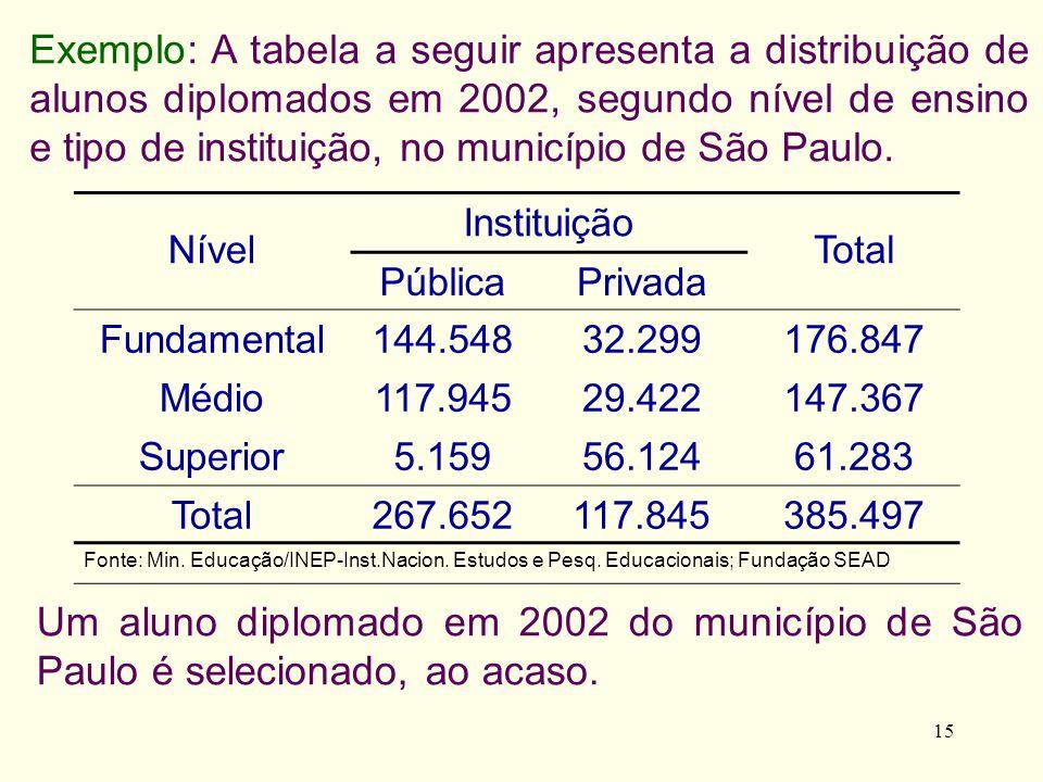 15 Um aluno diplomado em 2002 do município de São Paulo é selecionado, ao acaso. Exemplo: A tabela a seguir apresenta a distribuição de alunos diploma