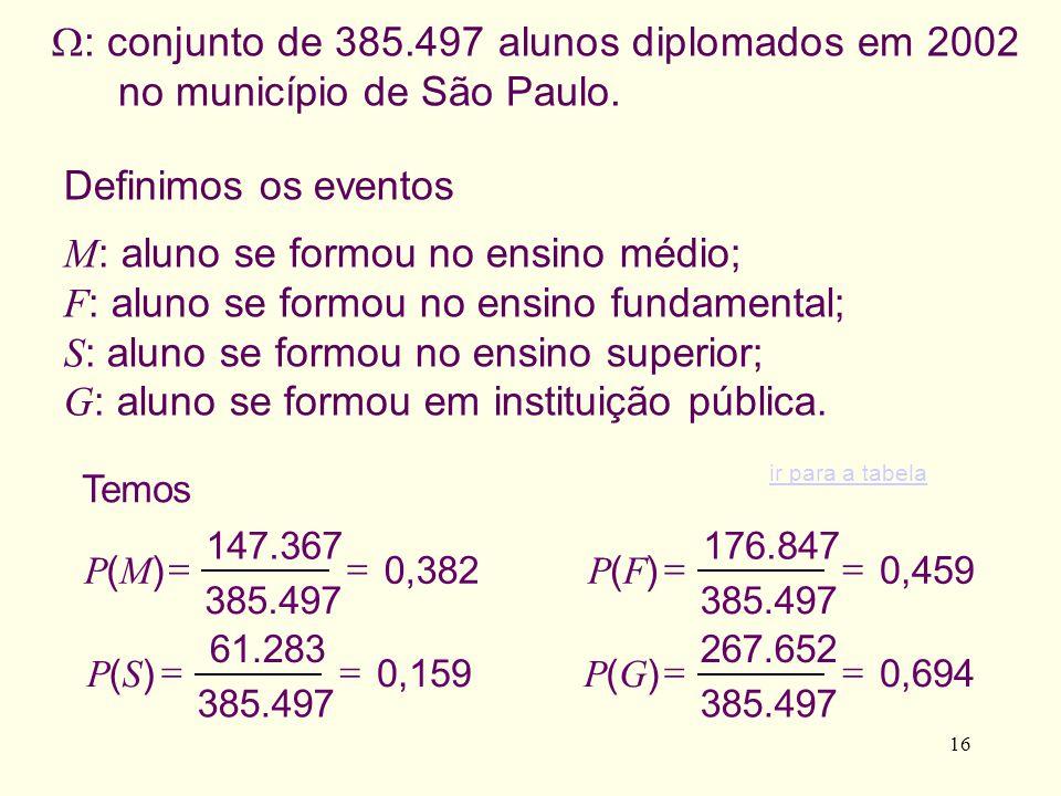 16 : conjunto de 385.497 alunos diplomados em 2002 no município de São Paulo. Definimos os eventos M : aluno se formou no ensino médio; F : aluno se f