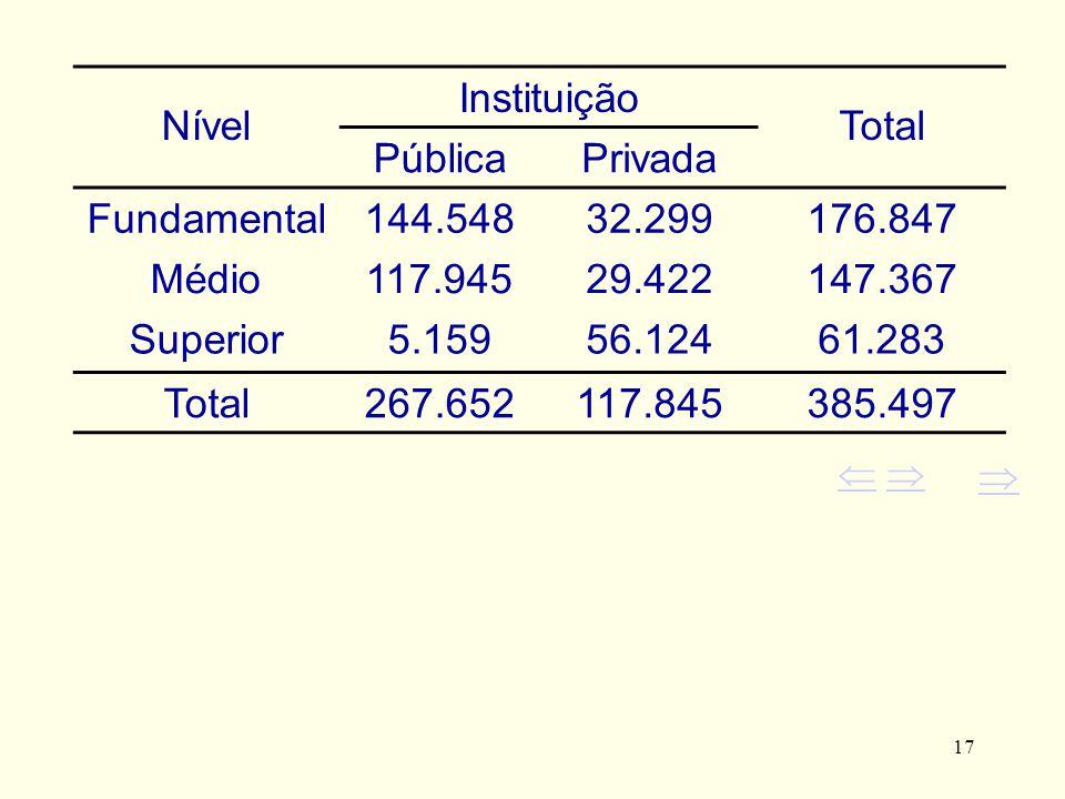 17 Nível Instituição Total PúblicaPrivada Fundamental144.54832.299176.847 Médio117.94529.422147.367 Superior5.15956.12461.283 Total267.652117.845385.4