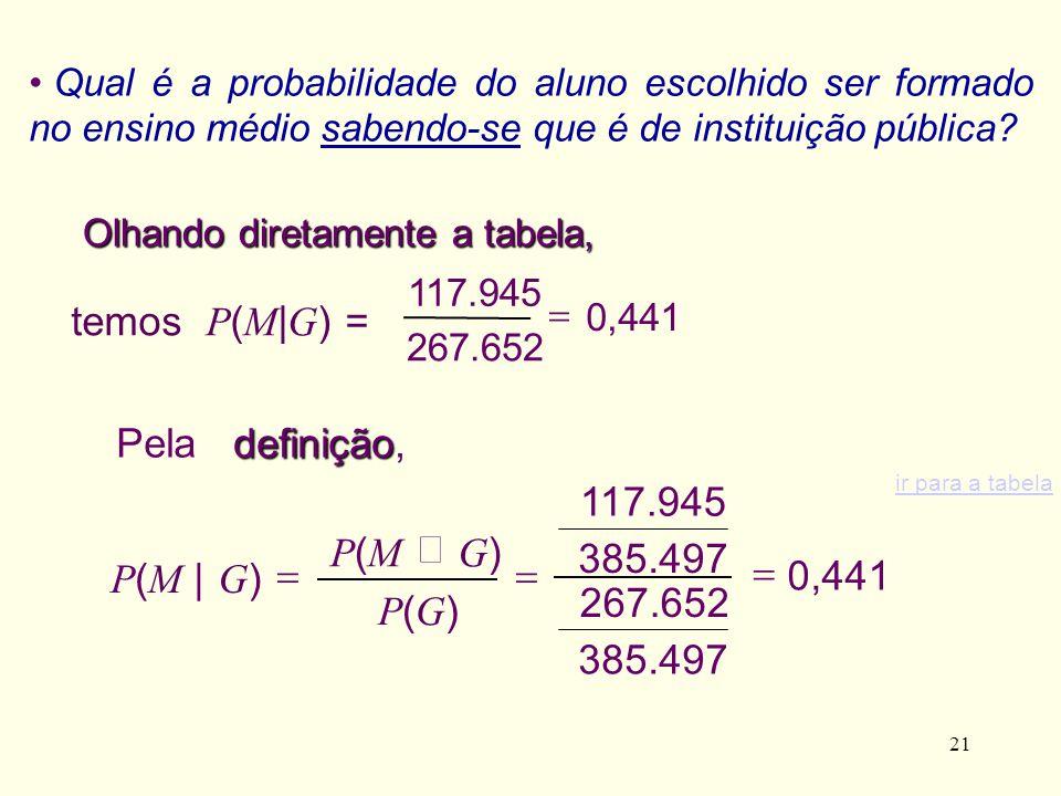 21 0,441 385.497 267.652 385.497 117.945 temos P ( M | G ) = Qual é a probabilidade do aluno escolhido ser formado no ensino médio sabendo-se que é de