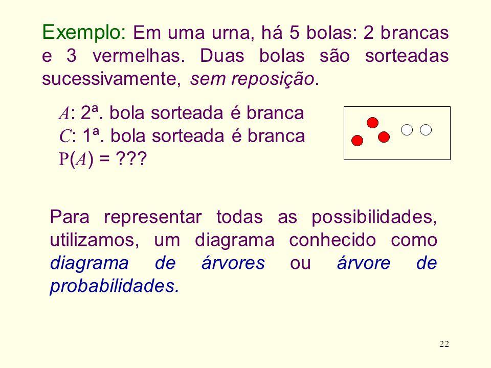 22 A : 2ª. bola sorteada é branca C : 1ª. bola sorteada é branca P ( A ) = ??? Para representar todas as possibilidades, utilizamos, um diagrama conhe