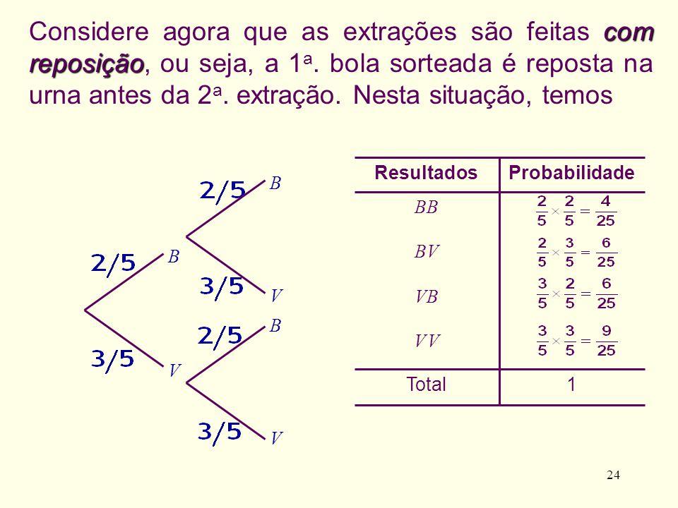 24 1Total V VV V VB BV BB ProbabilidadeResultados com reposição Considere agora que as extrações são feitas com reposição, ou seja, a 1 a. bola sortea