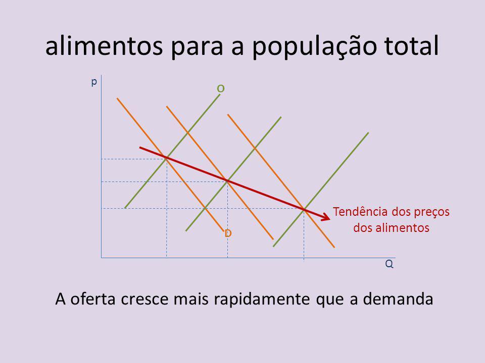 p Q O D Tendência dos preços dos alimentos A oferta cresce mais rapidamente que a demanda alimentos para a população total