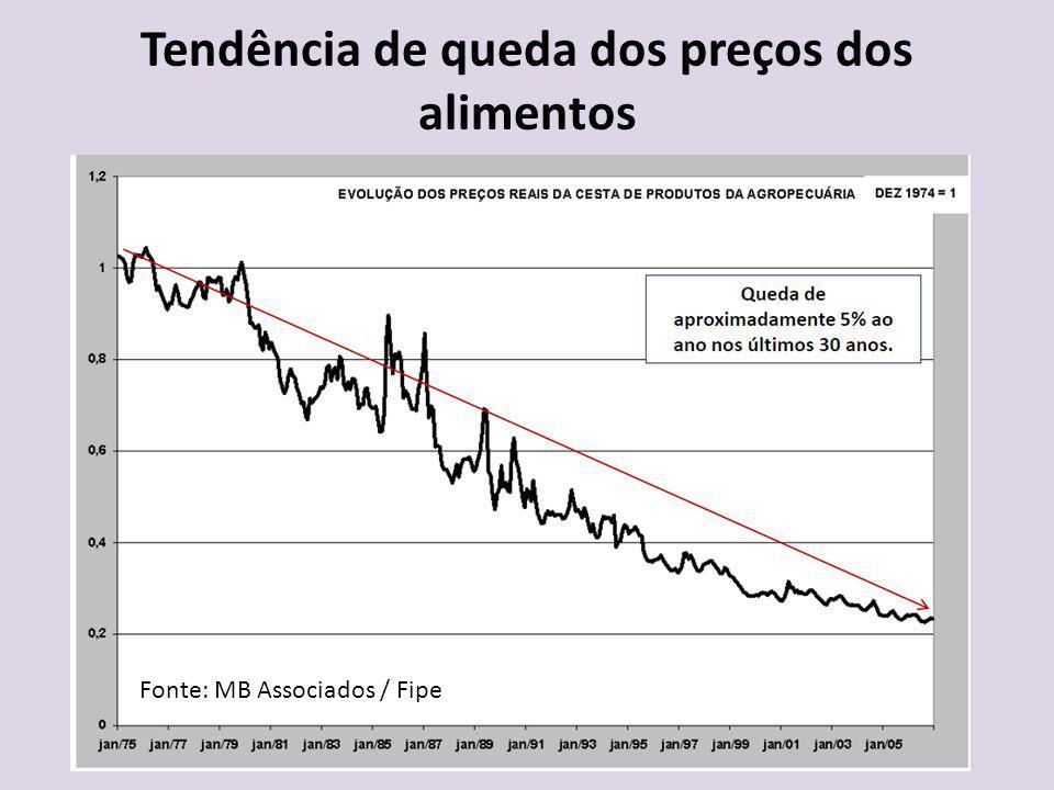 Tendência de queda dos preços dos alimentos Fonte: MB Associados / Fipe