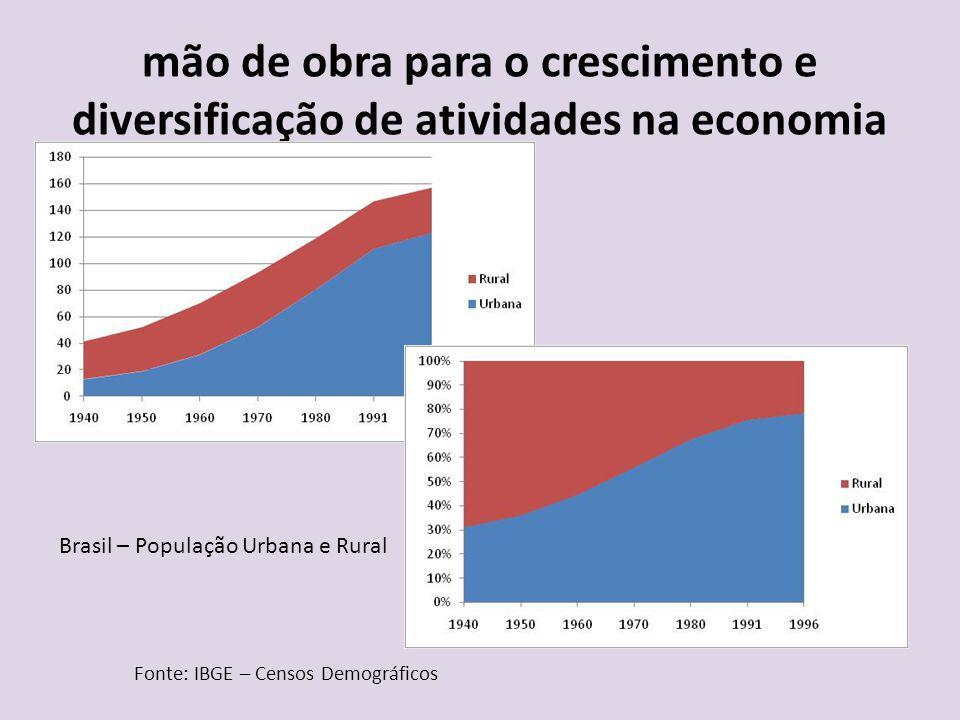 mão de obra para o crescimento e diversificação de atividades na economia Fonte: IBGE – Censos Demográficos Brasil – População Urbana e Rural
