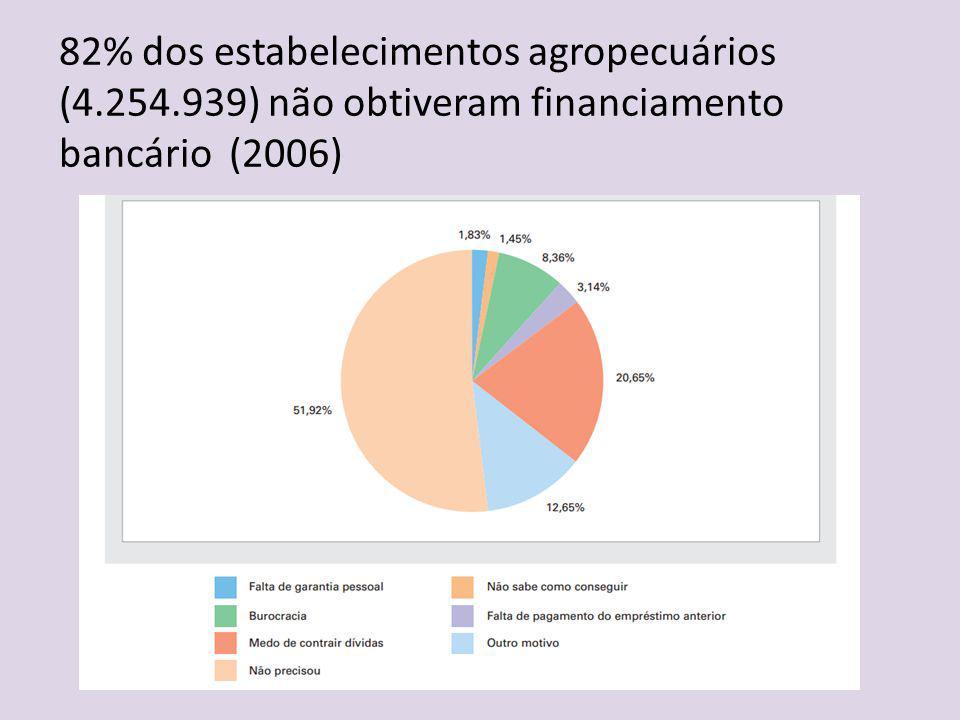 82% dos estabelecimentos agropecuários (4.254.939) não obtiveram financiamento bancário (2006)