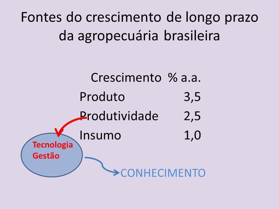 Fontes do crescimento de longo prazo da agropecuária brasileira Crescimento % a.a. Produto3,5 Produtividade2,5 Insumo1,0 Tecnologia Gestão CONHECIMENT