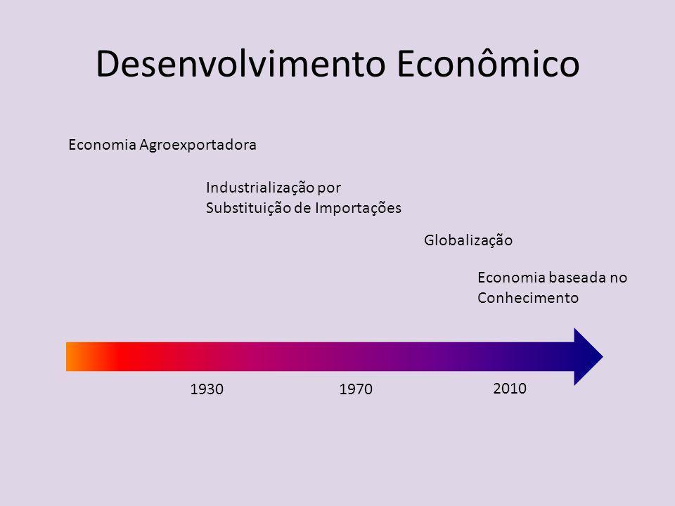Desenvolvimento Econômico Economia Agroexportadora Industrialização por Substituição de Importações 19301970 2010 Globalização Economia baseada no Con