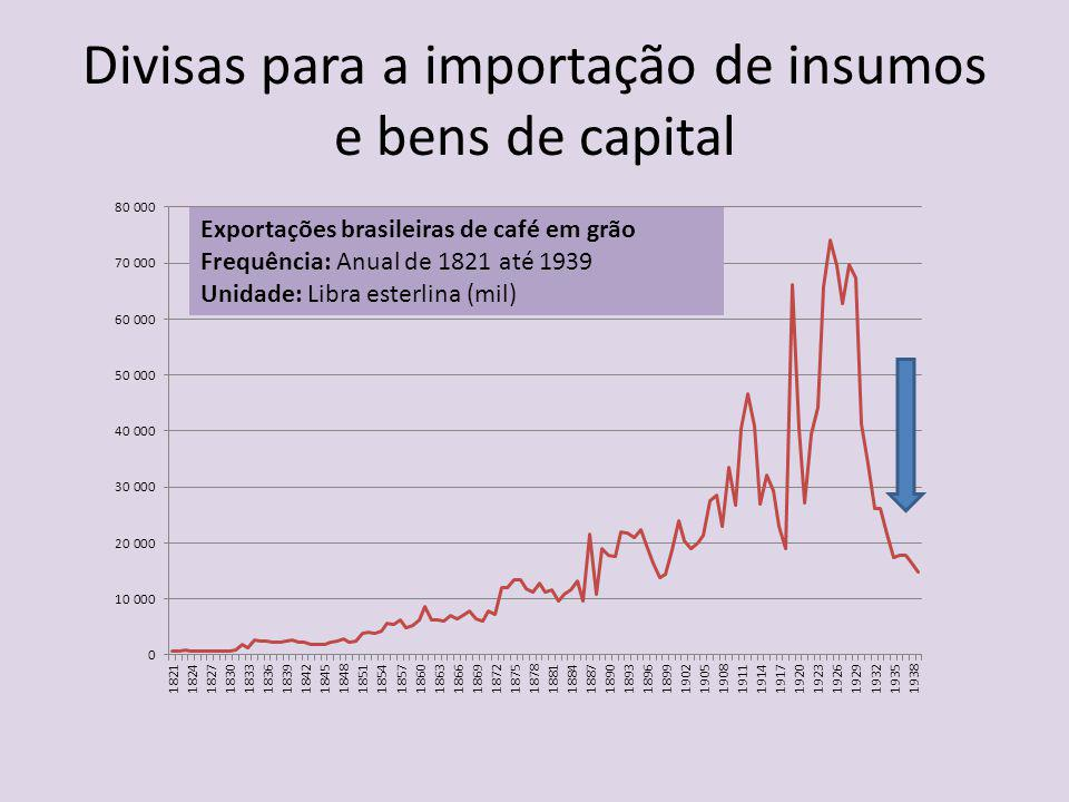 Divisas para a importação de insumos e bens de capital Exportações brasileiras de café em grão Frequência: Anual de 1821 até 1939 Unidade: Libra ester