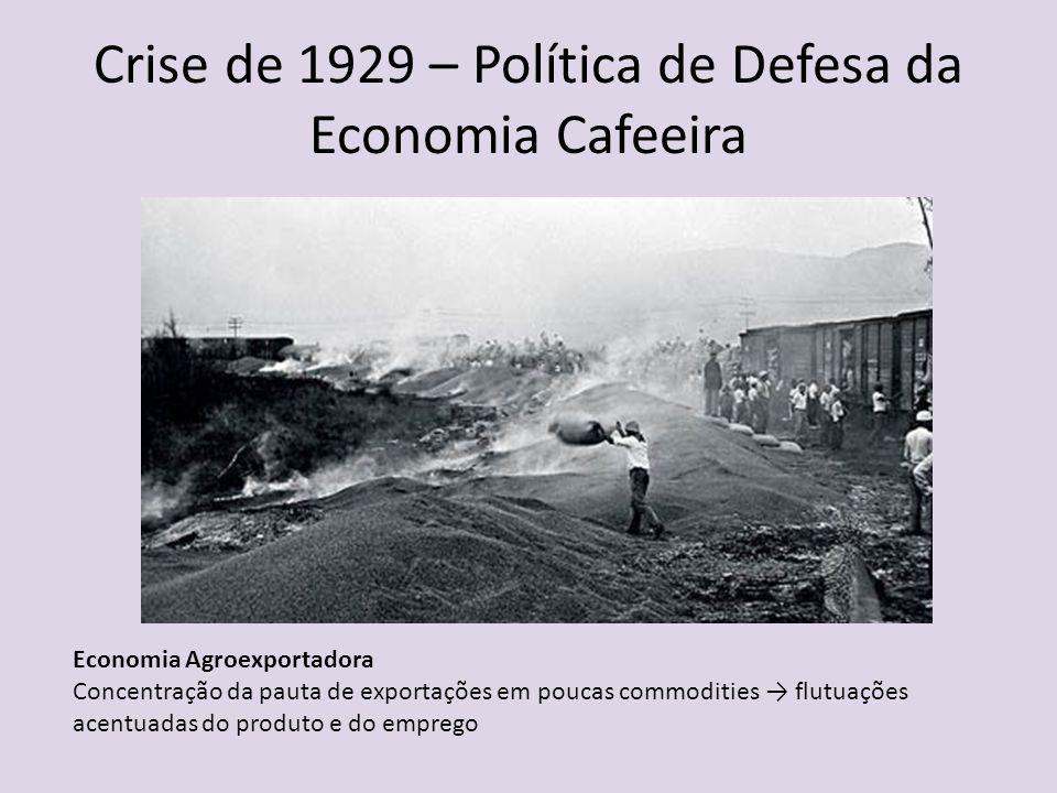 Crise de 1929 – Política de Defesa da Economia Cafeeira Economia Agroexportadora Concentração da pauta de exportações em poucas commodities flutuações