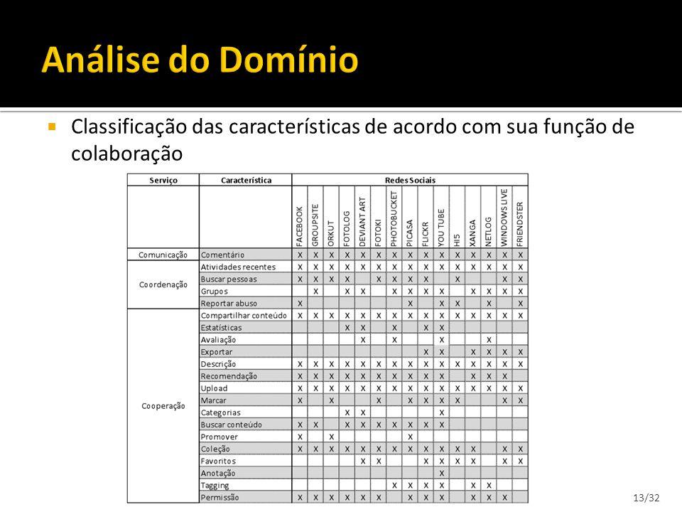 Classificação das características de acordo com sua função de colaboração 13/32
