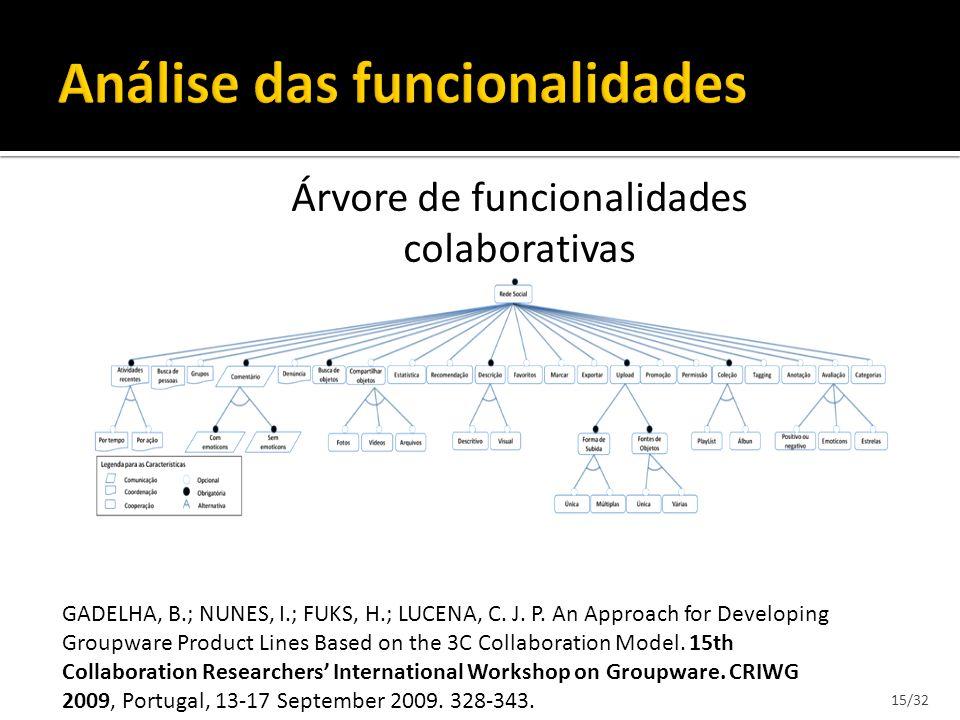 15/32 Árvore de funcionalidades colaborativas GADELHA, B.; NUNES, I.; FUKS, H.; LUCENA, C. J. P. An Approach for Developing Groupware Product Lines Ba