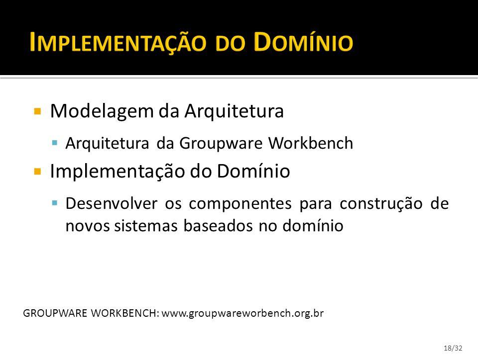 Modelagem da Arquitetura Arquitetura da Groupware Workbench Implementação do Domínio Desenvolver os componentes para construção de novos sistemas base