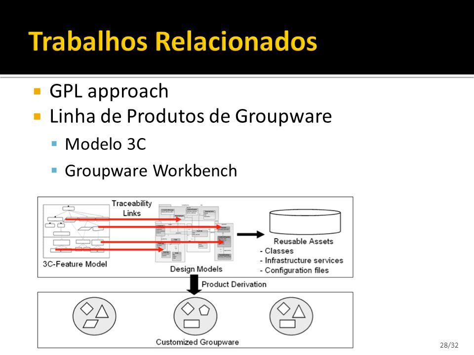 GPL approach Linha de Produtos de Groupware Modelo 3C Groupware Workbench 28/32