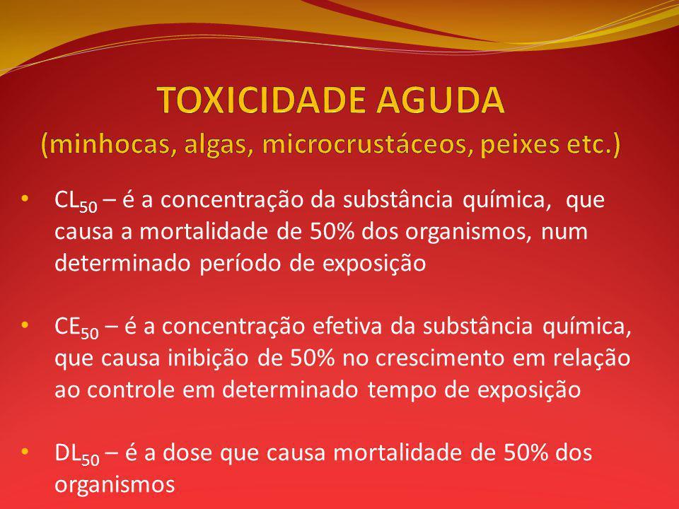 CL 50 – é a concentração da substância química, que causa a mortalidade de 50% dos organismos, num determinado período de exposição CE 50 – é a concen