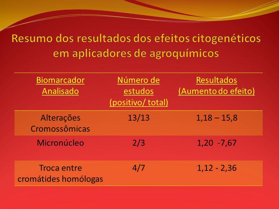 Biomarcador Analisado Número de estudos (positivo/ total) Resultados (Aumento do efeito) Alterações Cromossômicas 13/131,18 – 15,8 Micronúcleo2/31,20 -7,67 Troca entre cromátides homólogas 4/71,12 - 2,36