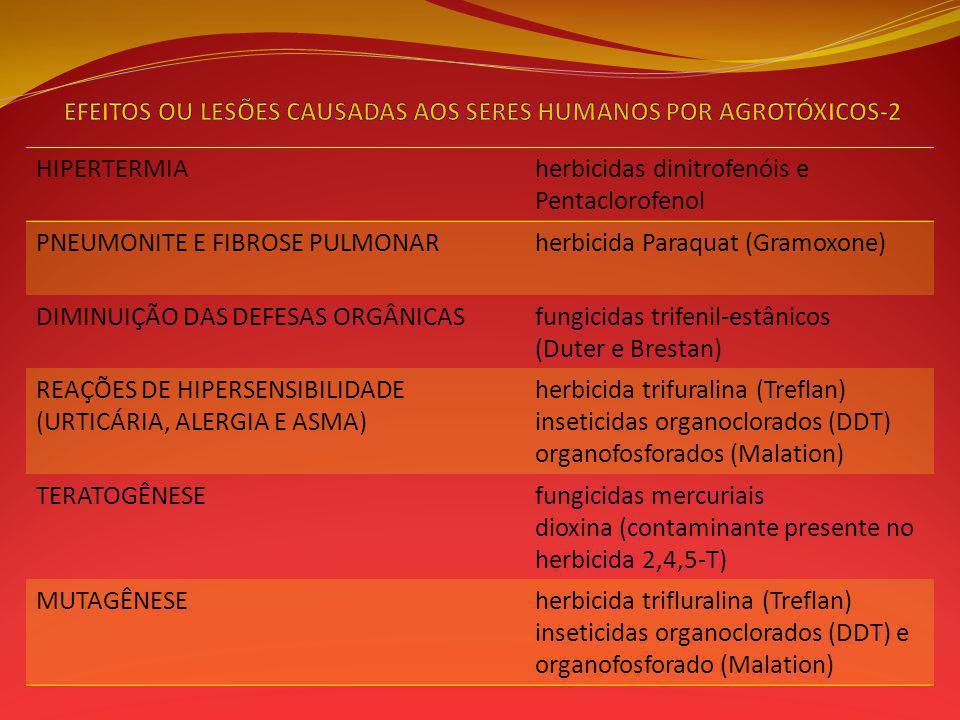 HIPERTERMIAherbicidas dinitrofenóis e Pentaclorofenol PNEUMONITE E FIBROSE PULMONARherbicida Paraquat (Gramoxone) DIMINUIÇÃO DAS DEFESAS ORGÂNICASfungicidas trifenil-estânicos (Duter e Brestan) REAÇÕES DE HIPERSENSIBILIDADE (URTICÁRIA, ALERGIA E ASMA) herbicida trifuralina (Treflan) inseticidas organoclorados (DDT) organofosforados (Malation) TERATOGÊNESEfungicidas mercuriais dioxina (contaminante presente no herbicida 2,4,5-T) MUTAGÊNESEherbicida trifluralina (Treflan) inseticidas organoclorados (DDT) e organofosforado (Malation)