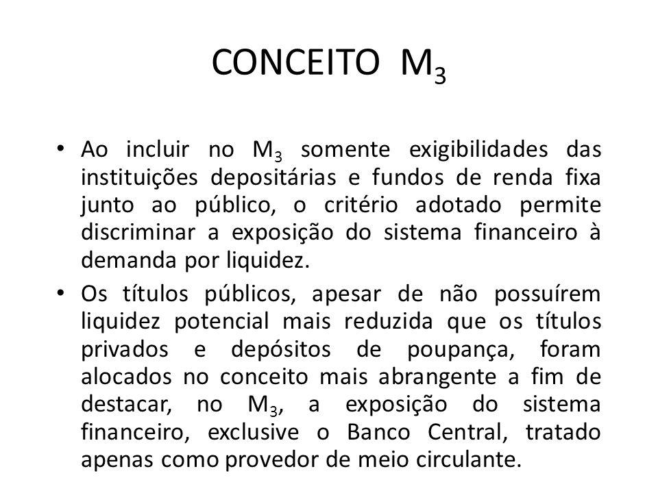 CONCEITO M 3 Ao incluir no M 3 somente exigibilidades das instituições depositárias e fundos de renda fixa junto ao público, o critério adotado permite discriminar a exposição do sistema financeiro à demanda por liquidez.