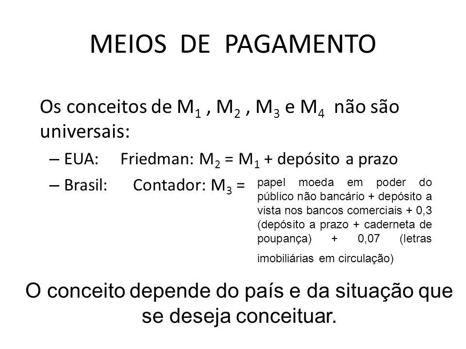 MEIOS DE PAGAMENTO Os conceitos de M 1, M 2, M 3 e M 4 não são universais: – EUA: Friedman: M 2 = M 1 + depósito a prazo – Brasil: Contador: M 3 = papel moeda em poder do público não bancário + depósito a vista nos bancos comerciais + 0,3 (depósito a prazo + caderneta de poupança) + 0,07 (letras imobiliárias em circulação) O conceito depende do país e da situação que se deseja conceituar.