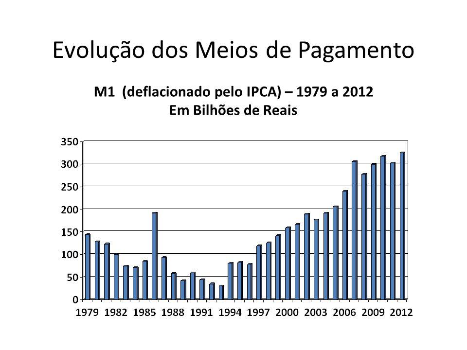 M1 (deflacionado pelo IPCA) – 1979 a 2012 Em Bilhões de Reais Evolução dos Meios de Pagamento